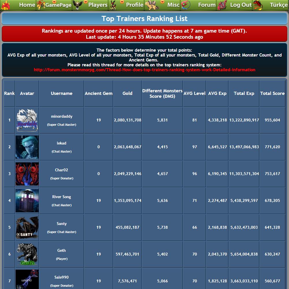 [Image: Top-Trainers-Rankings-MonsterMMORPG.png]